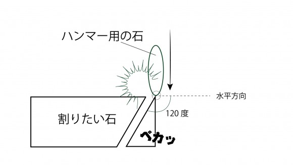 石器部解説3